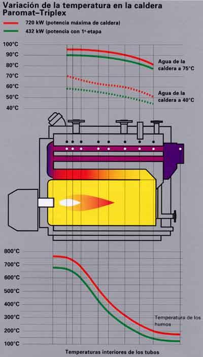 Temperatura agua caldera calefaccion